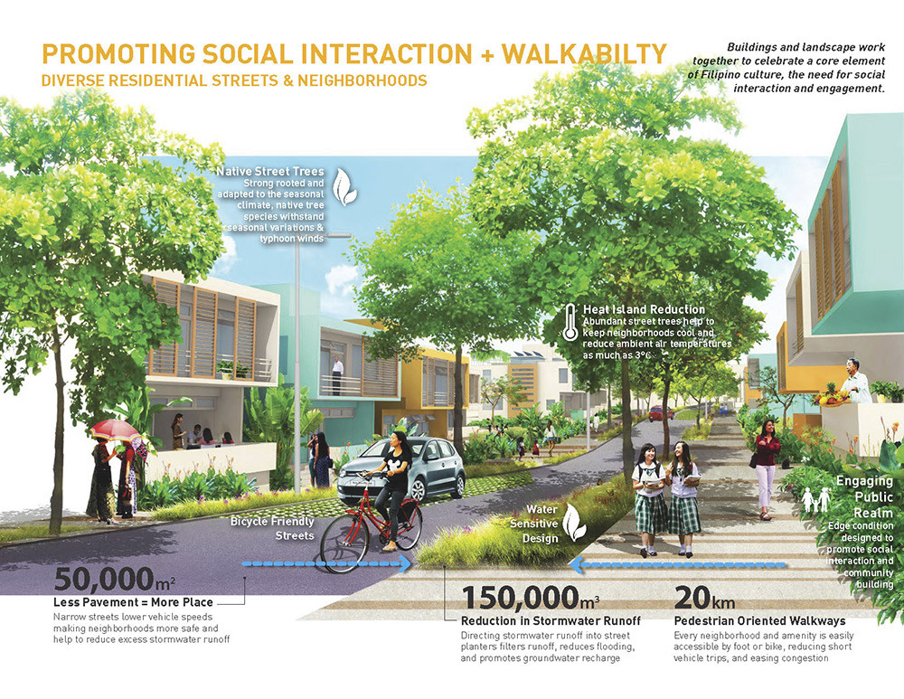Graphic about promoting social interaction and walkability