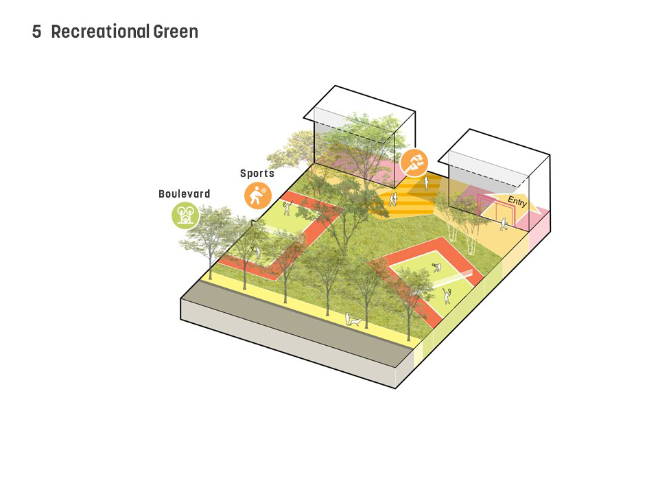 Landscape typology: The Recreational Green is an active park between the main site and northern parking garage that serves both employees and the local community from the surrounding areas